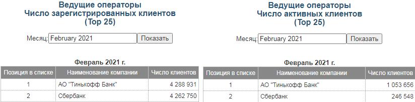 тинькофф-банк-количество-пользователей