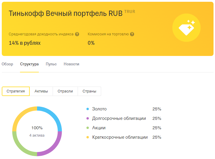 Структура Вечного портфеля в рублях от банка Тинькофф