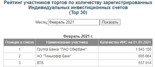 рейтинг участников торгов ИИС