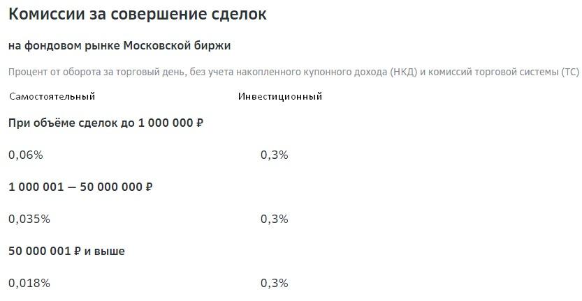 комиссии за сделки Сбербанк Инвест
