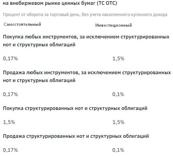 Комиссии за сделки Сбербанк внебиржевой рынок