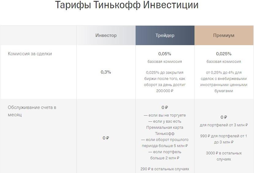 Тарифы Тинькофф инвест