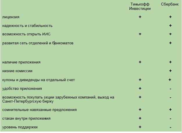 таблица сравнений Сбербанк и Тинькофф инвест