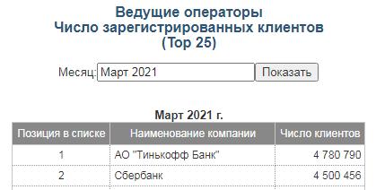 Данные Московской биржи по числу зарегистрированных клиентов, март 2021 года