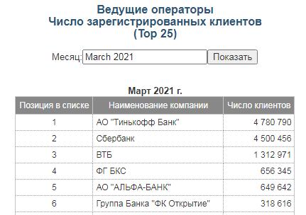 Число зарегистрированных клиентов по данным Московской биржи на март 2021 года