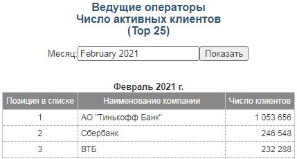 данные-с-московской-биржи
