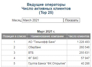 Число активных клиентов по данным Московской биржи на март 2021 года