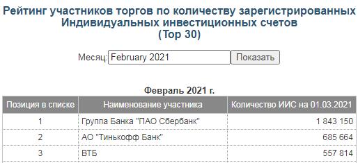биржа-москвы-данные