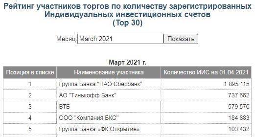 Количество ИИС по данным Московской биржи на март 2021 года