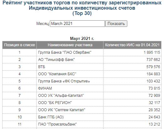 Рейтинг Московской биржи