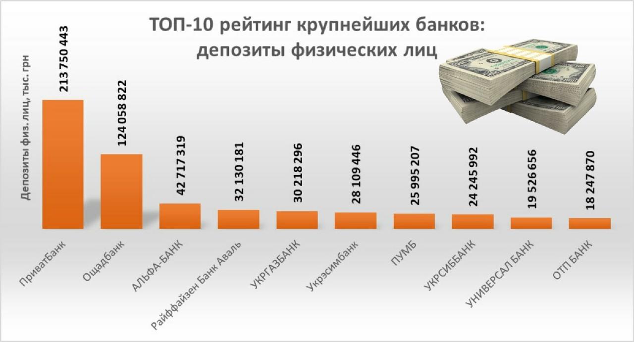 крупнейшие-банки-россии