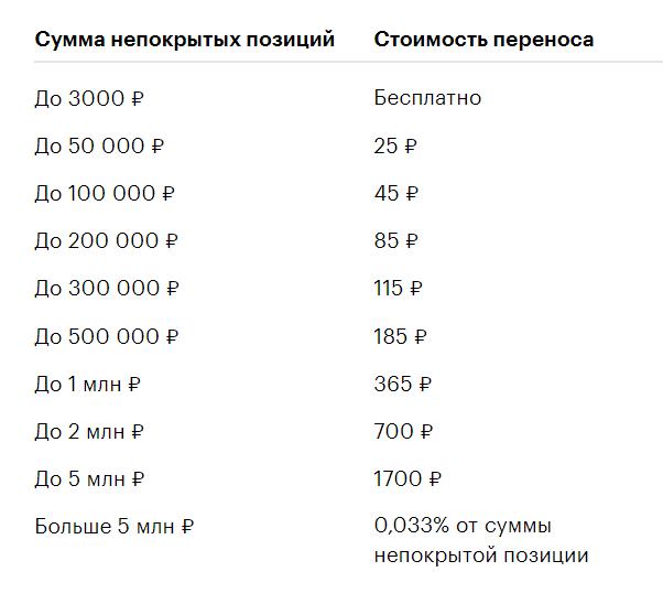 тарифы-в-маржинальной-торгоыле-тинькофф
